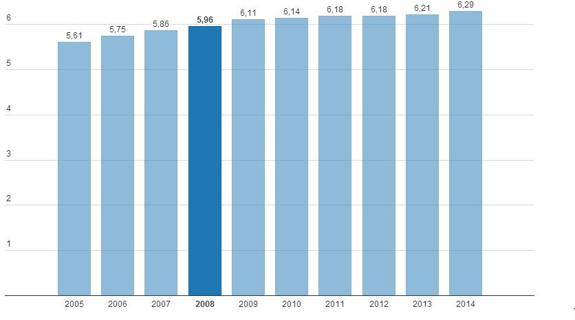 Ռուսաստանի Դաշնության դեմոկրատիայի ցուցանիշը 2005-2014 թթ