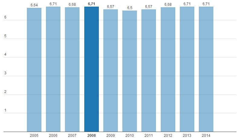 Բելառուսի Հանրապետության դեմոկրատիայի ցուցանիշը 2005-2014 թթ