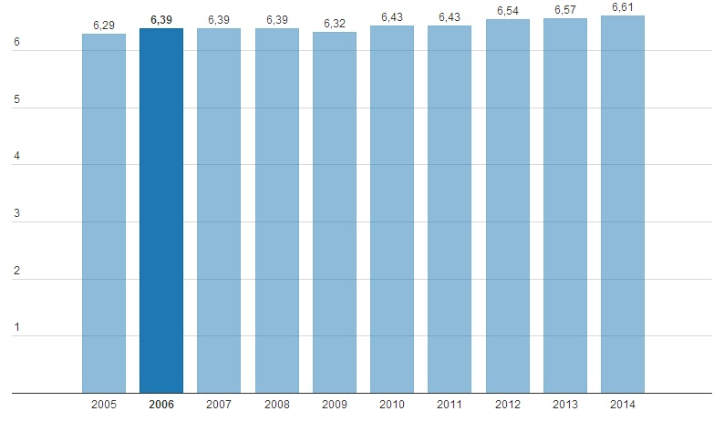 Ղազախստանի Հանրապետության դեմոկրատիայի ցուցանիշը 2005-2014 թթ
