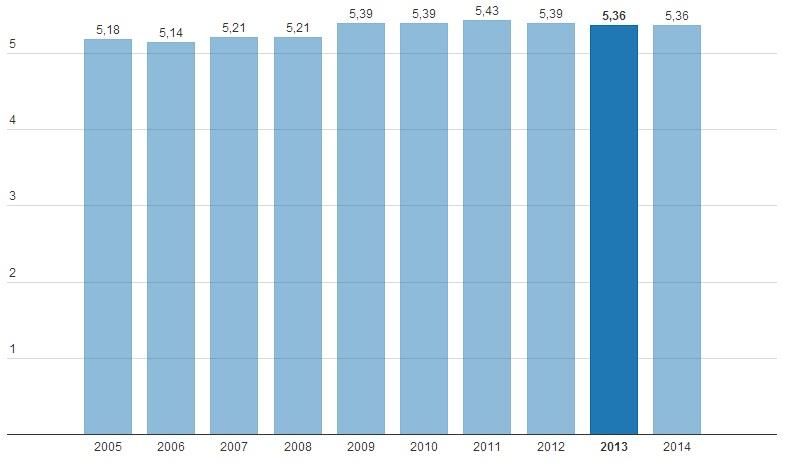Հայաստանի Հանրապետության դեմոկրատիայի ցուցանիշը 2005-2014 թթ