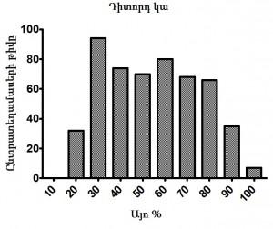 Stat graf2 arm